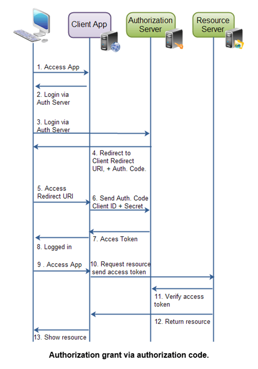 Wise-paas  Single Sign-on Sso