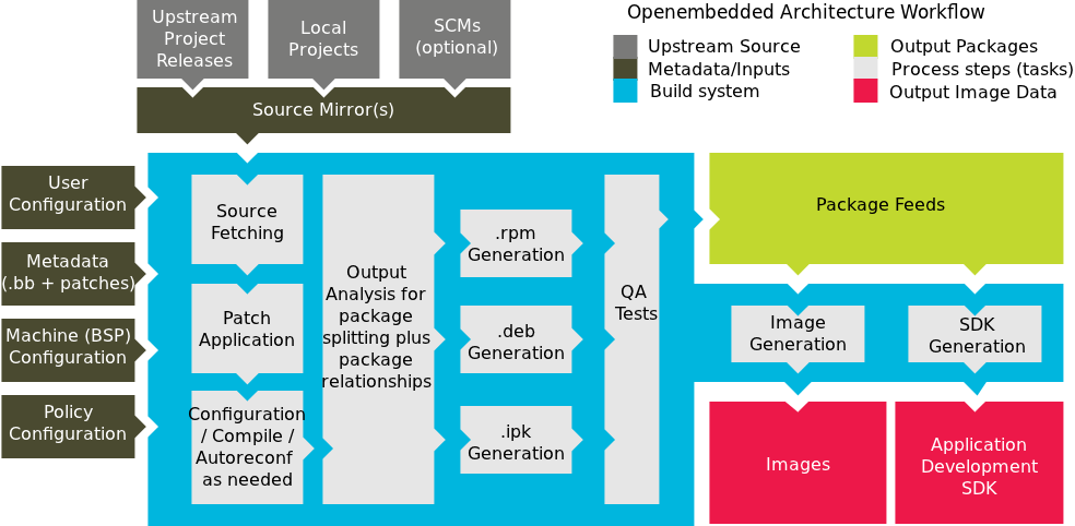 IoTGateway/BSP/Linux/iMX6/Technical Specification - ESS-WIKI