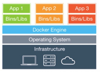 Architecture of docker container.jpg